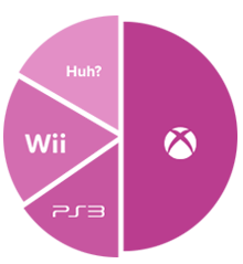 Station Four Game Console Pie Chart